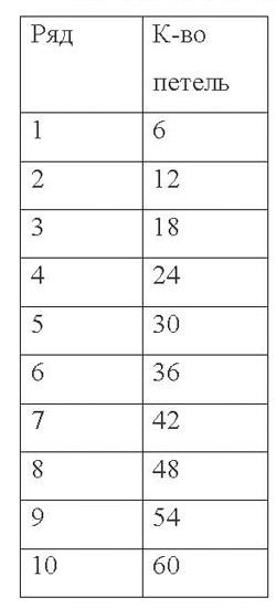Данный процесс вязания, доступно изображен в табличке