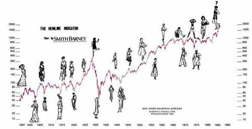 Взаимосвязь длины юбки и фондового рынка
