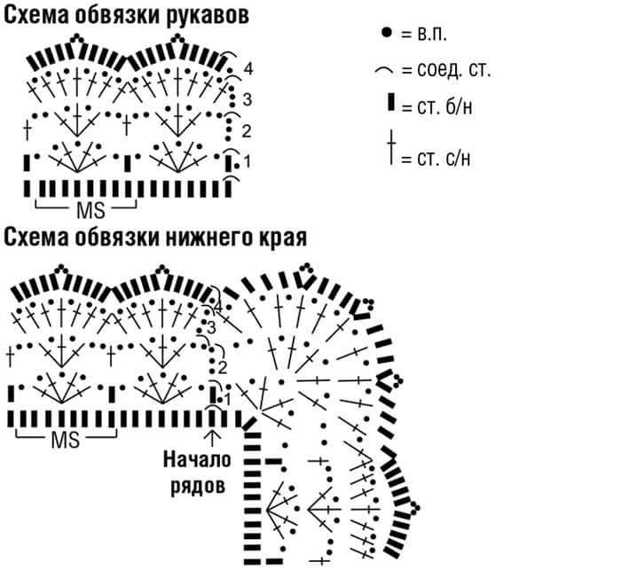 Схема обвязки рукавов и нижнего края
