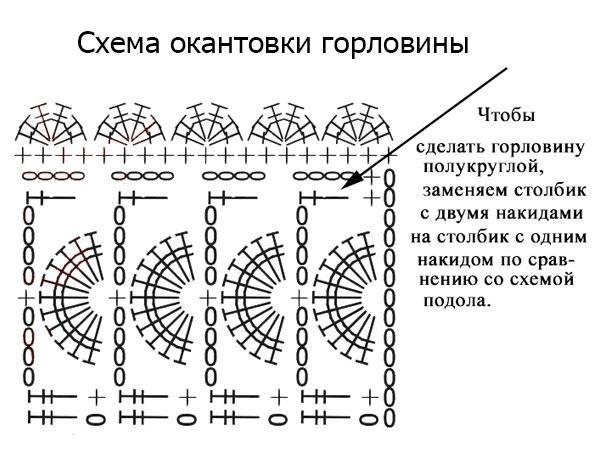 Схема окантовки горловины