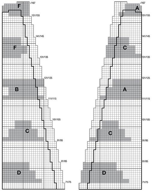 Схема чередования