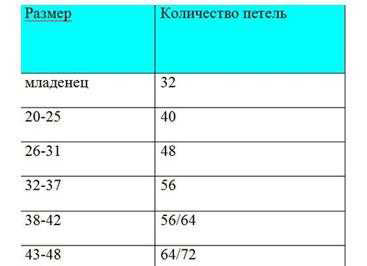 Таблица расчета петель